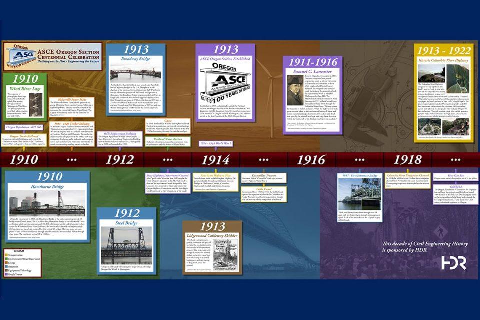 ASCEOR Timeline 1910